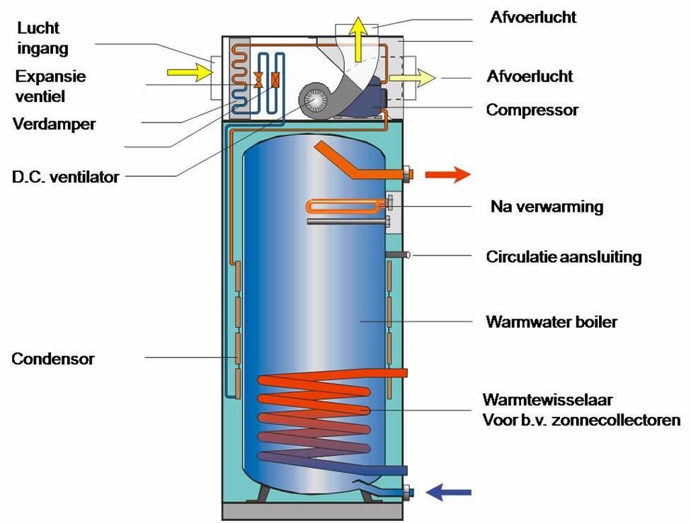 Boiler warmtepomp